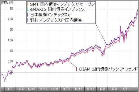 国内債券141202