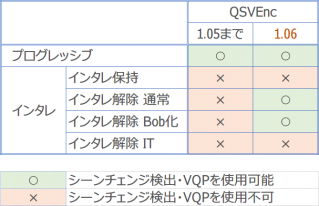 QSVEnc_SceneChange_VQP_limitations
