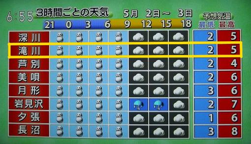 夕方の天気予報