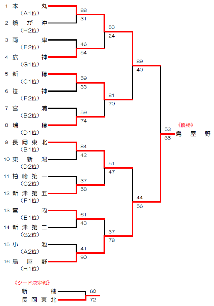 第28回 BSN杯新潟県中学校選抜新人バスケットボール大会(男子 ...