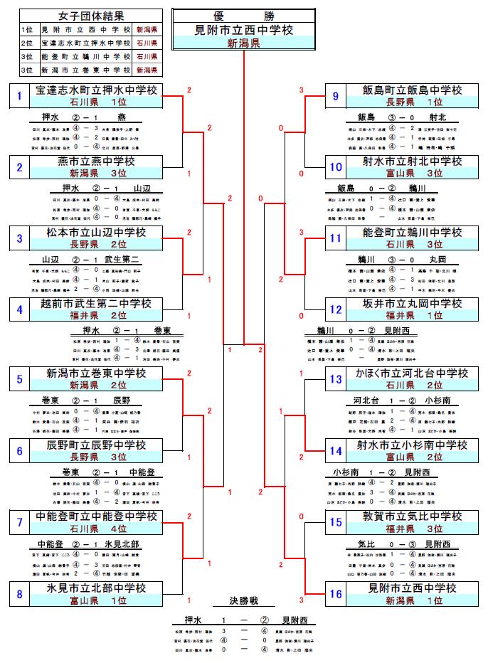 第34回 北信越中学校総合競技大会(ソフトテニス・女子 ...