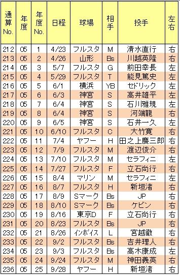 山崎武司本塁打05年