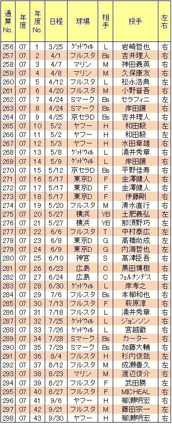 山崎武司本塁打07年
