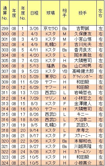 山崎武司本塁打08年