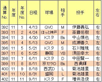 山崎武司本塁打11年