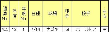 山崎武司本塁打12年