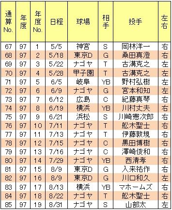 山崎武司本塁打97年