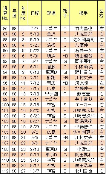 山崎武司本塁打98年