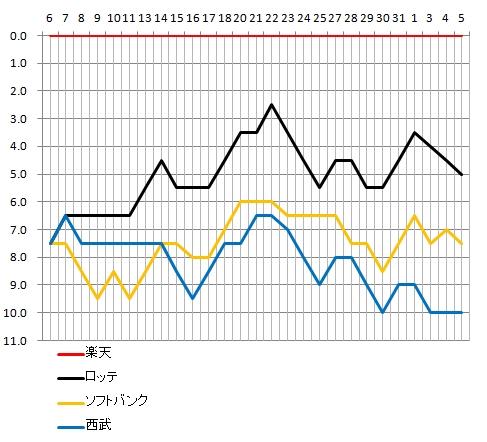 2013年パリーグ上位チーム9月ゲーム差推移グラフ