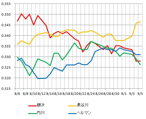 2013年パリーグ首位打者争い4選手の打率推移