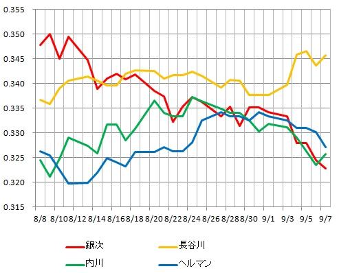 長谷川内川ヘルマン銀次首位打者争い打率推移グラフ