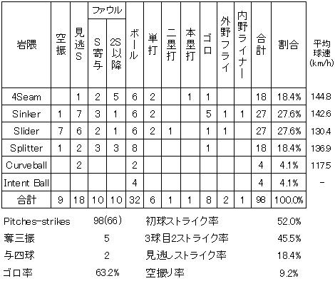 岩隈久志20130907TB球種別成績