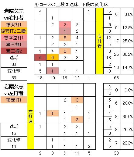 マリナーズ岩隈久志20130908TB配球図