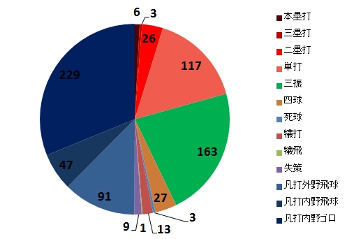 田中将大対戦打者735人の打席結果