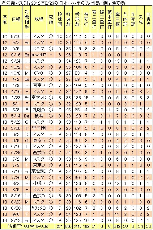 田中将大25連勝の軌跡