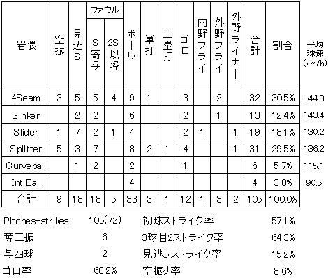 岩隈久志9月18日タイガース戦球種別投球詳細