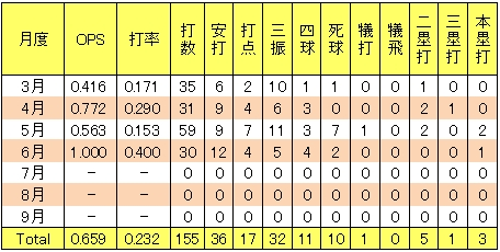 楽天イーグルス北川倫太郎2013年2軍月間打撃成績<br />