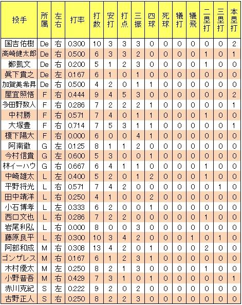 楽天中川大志2013年2軍主な投手との対戦成績