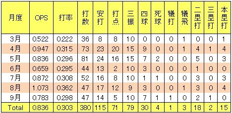 楽天中川大志2013年2軍月別打撃成績