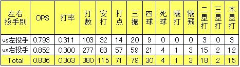 楽天中川大志2013年2軍左右投手別打撃成績