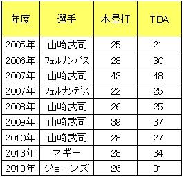 シーズン本塁打が20本以上を記録した楽天イーグルス歴代打者一覧