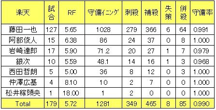 ■楽天イーグルス2013年二塁手レンジファクター