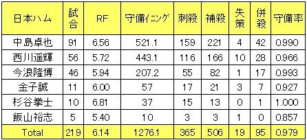 日本ハムファイターズ2013年二塁手レンジファクター