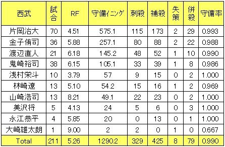 埼玉西武ライオンズ2013年二塁手レンジファクター