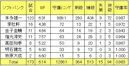 福岡ソフトバンクホークス2013年二塁手レンジファクター