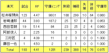 楽天イーグルス2013年遊撃手レンジファクター