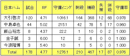 日本ハムファイターズ2013年遊撃手レンジファクター