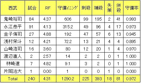 ■埼玉西武ライオンズ2013年遊撃手レンジファクター