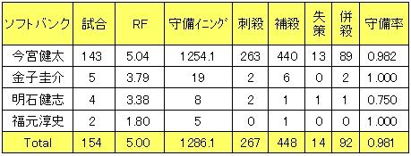 福岡ソフトバンクホークス2013年遊撃手レンジファクター