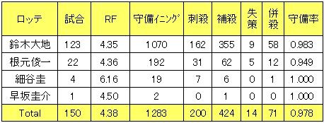 千葉ロッテマリーンズ2013年遊撃手レンジファクター